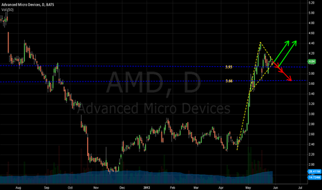 AMD: Powerful move coming