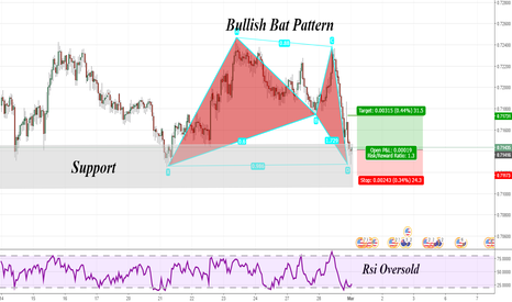 NZDUSD: Nice Bullish Bat