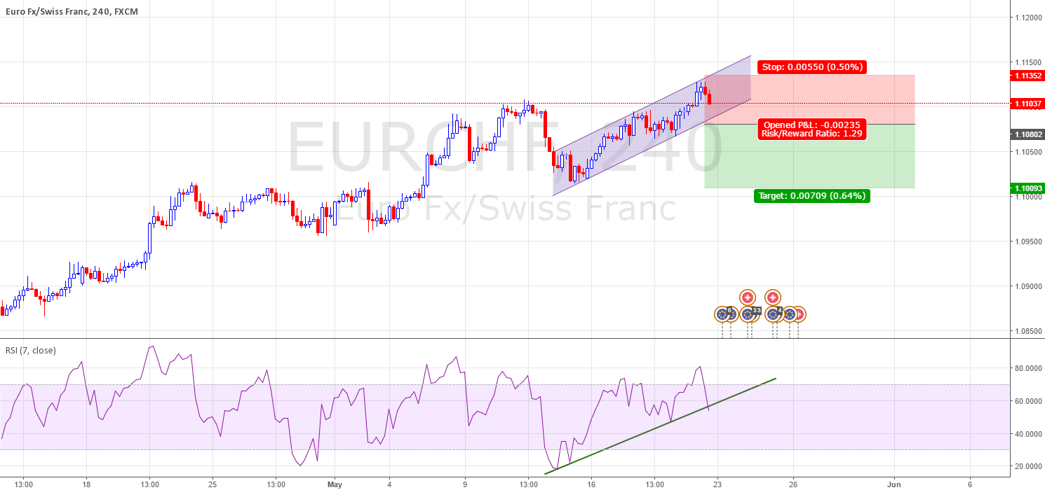 EURCHF in a parallel channel