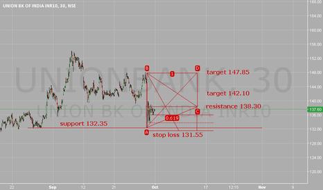 UNIONBANK:   Stop loss 131.55. Target 142.10/147.85.