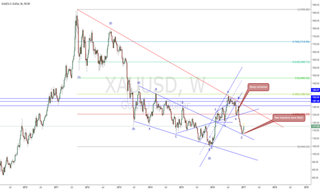 XAUUSD: Update the elliott wave count for Gold (2017-01-05)