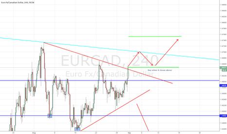 EURCAD: EUR/CAD - LONG SETUP POTENTIAL