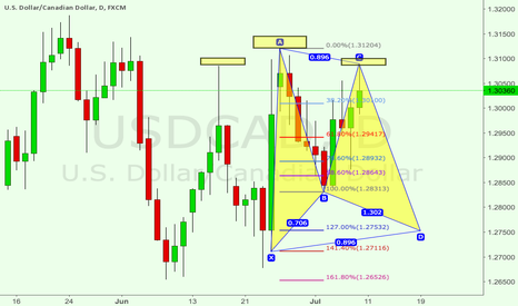USDCAD: USDCAD: H&S and Potential Gartley Pattern