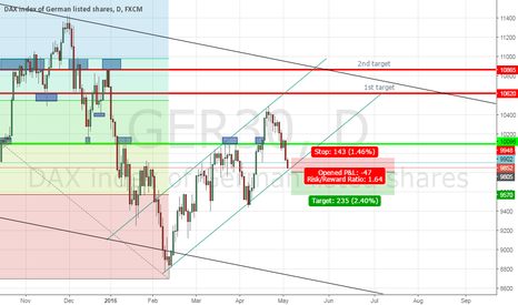GER30: Expect to see 9570 if channel breaks