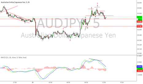 AUDJPY: AUDJPY Head and shoulders before open