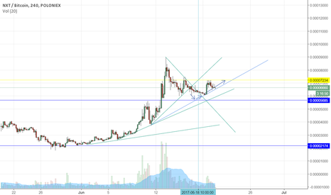 NXTBTC: NXT looks like it could be about to blow, we will know soon!