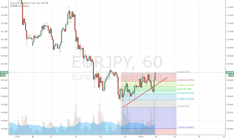 EURJPY: EUR/JPY 下抜けも61.8%戻しまで