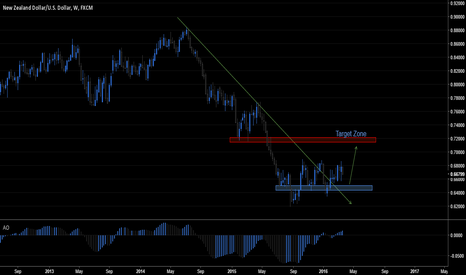 NZDUSD: Long Opportunity will come soon