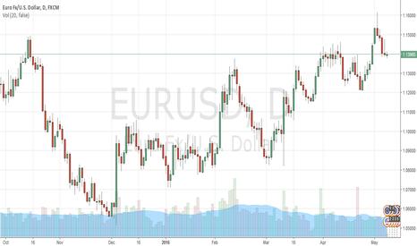 EURUSD: EURUSD may down to 1.1330 this week and below if break it
