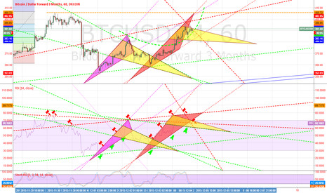 BTCUSD3M: Work of art : D