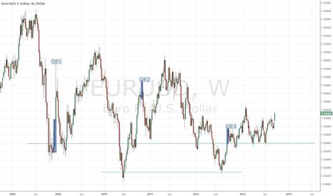 EURUSD: EURUSD Weekly - QE3 relationship