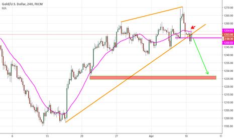 XAUUSD: Short GOLD- Trade  Active