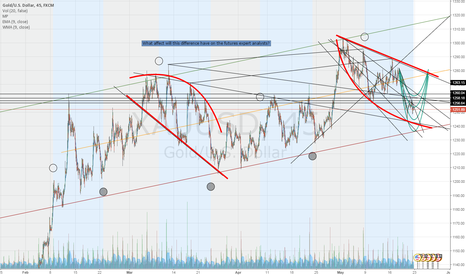 XAUUSD: Not an idea just a situation needs to be disscussed