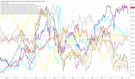 EURUSD+1/USDJPY+1/GBPUSD+1/AUDUSD+1/NZDUSD+USDCAD+USDCHF: Trading the Strong Against the Weak repost of Safv6 original