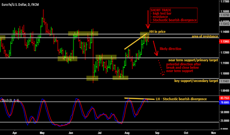 EURUSD: Short trade on EUR/USD on the daily chart