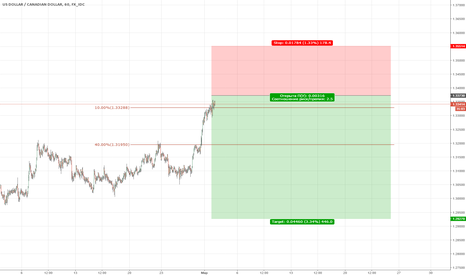 USDCAD: USDCAD/ Sell limit 1.33730
