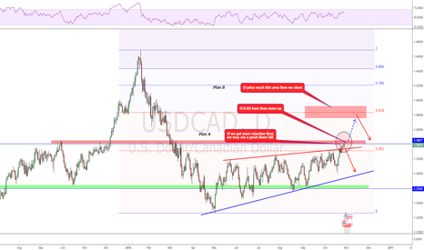 USDCAD: Two plans for the coming week!