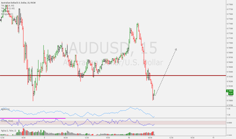 AUDUSD: Intraday Trade Idea AUDUSD
