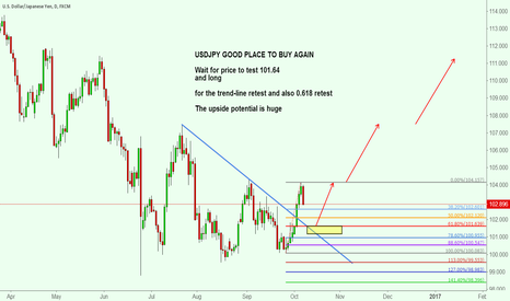 USDJPY: USDJPY GOOD PLACE TO BUY AGAIN