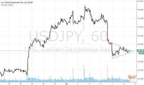 USDJPY: Triangle