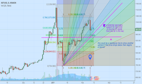 XBTUSD: waiting for more indicators