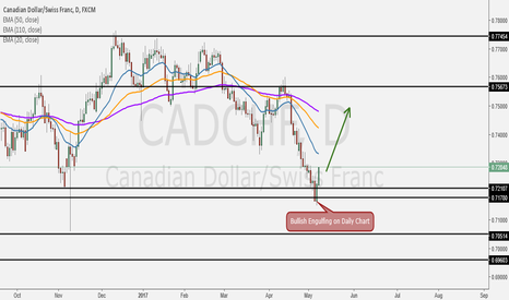 "CADCHF: Nice Candle on Daily Chart: ""Bullish Engulfing"""