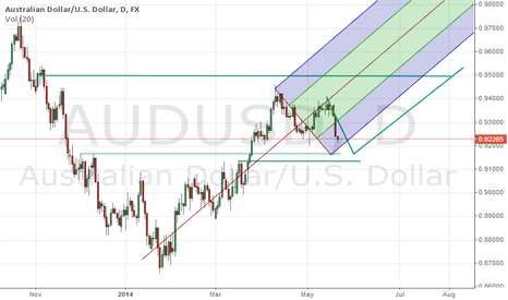 AUDUSD: 0.9200 Load Up to 0.9500 Targets