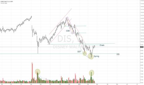 DIS: DIS  Market Structure
