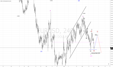 EURUSD: EURUSD Flat in progress?