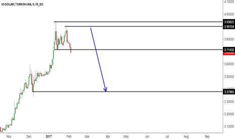 USDTRY: USDTRY Looks Good