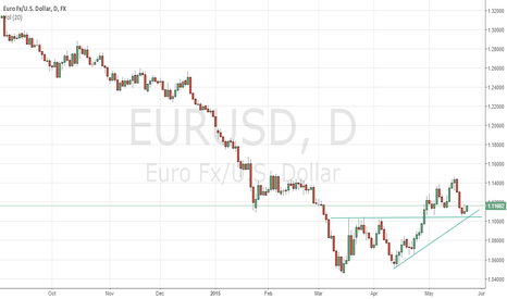 EURUSD: Prev REsistance Becomes support