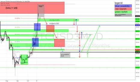 BTCUSD3M: Possible bitcoin downmove. MM buy model. target 240$