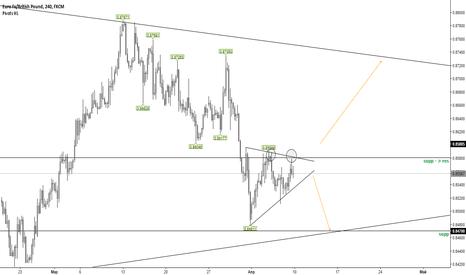 EURGBP: EURGBP / Ожидание пробоя треугольника