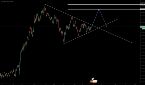 GBPJPY: GBPJPY: Long Continuation