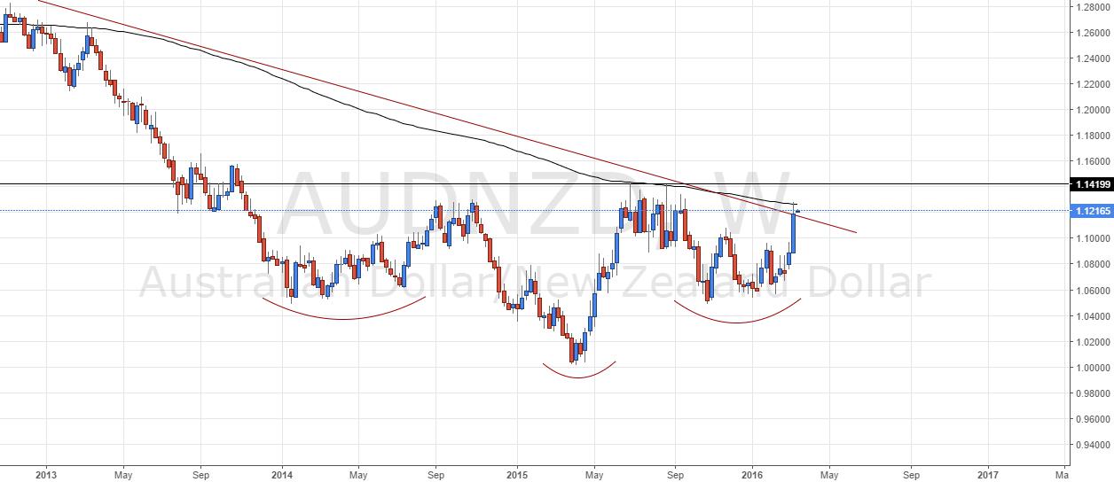 AUD/NZD - Trend Reversal