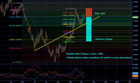 EURUSD: Possible Short Setup in EUR/USD