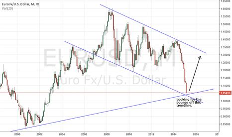 EURUSD: EUR/USD Channel