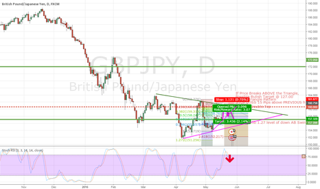 GBPJPY: Sell GBPJPY @ Double Top