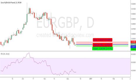 EURGBP: EurGbp Shell