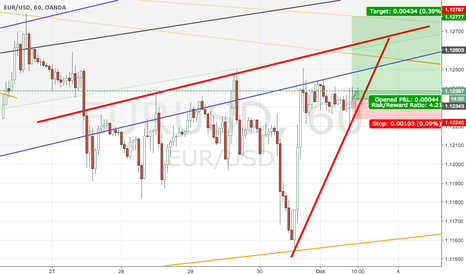 EURUSD: bearish  wedge  coming soon !!!!  Buy first and sell second