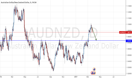AUDNZD: RE TEST RES (SUP)