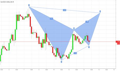 EURUSD: EUR/USD Long, Then Short