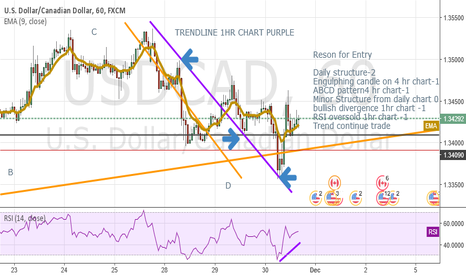 USDCAD: Continue The Trend