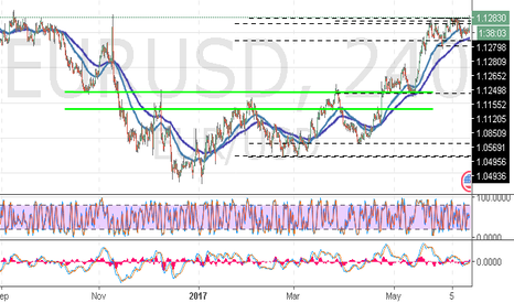 EURUSD: EUR/USD: high possibility of hanging of the trend