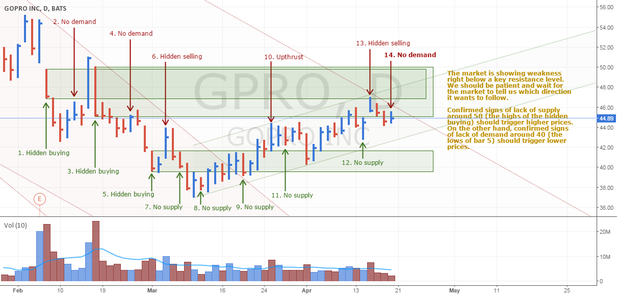 GoPro is showing weakness below key resistance levels