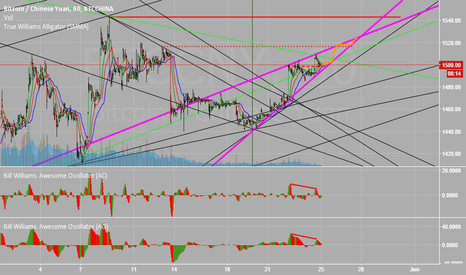 BTCCNY: BTC Potential Rising Wedge & Bearish Divergence