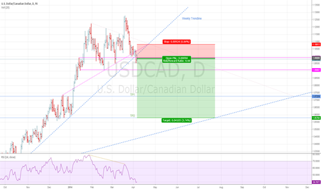 USDCAD: USDCAD: Good signs for a Daily short trend