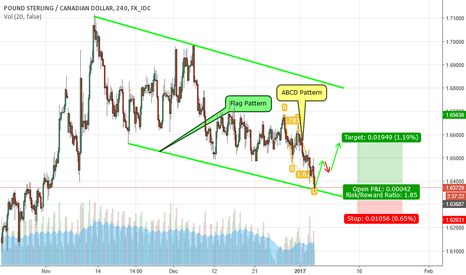 GBPCAD: Flag and ABCD Pattern