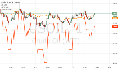 USOIL: Using EUR USD to build in the effect of BRENT on WTI futures
