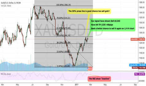 XAUUSD: XAUUSD:The price have meet the bigger pressure on day chart